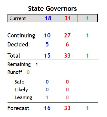 governors.jpg